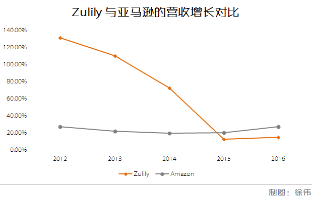 Zulily-vs-Amazon-income.png